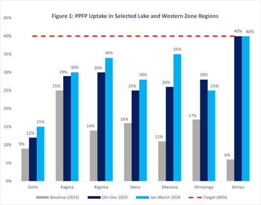 PPFP Uptake