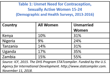 Unmet Need for Contraception, Sexually Active Women 15-24